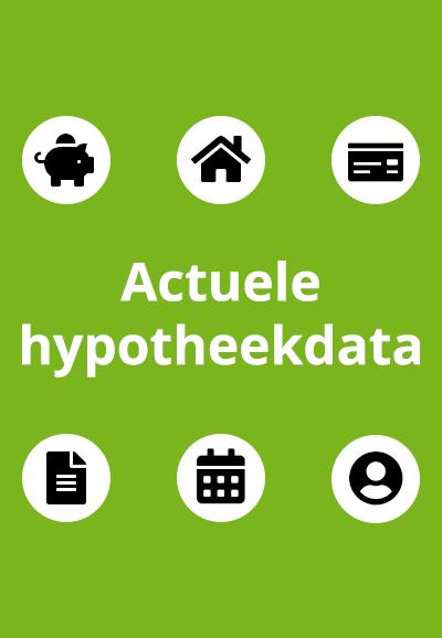 Actuele hypotheekdata
